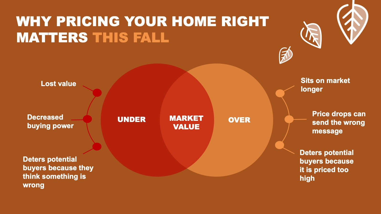 Why Pricing Your Home Right Matters This Fall [INFOGRAPHIC] | Simplifying The Market