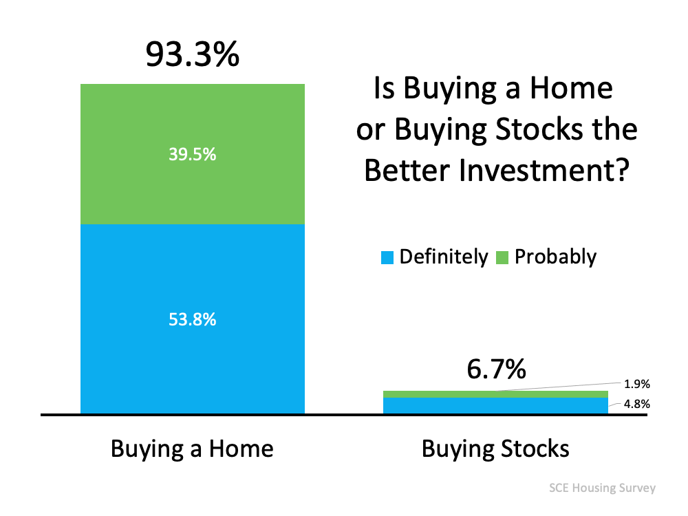 93% of Americans Believe a Home Is a Better Investment Than Stocks | Simplifying The Market